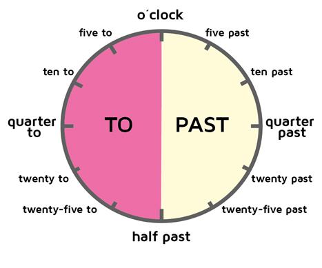 Las Horas En Inglés Fáciles De Aprender Con Ejemplos Ingles Básico