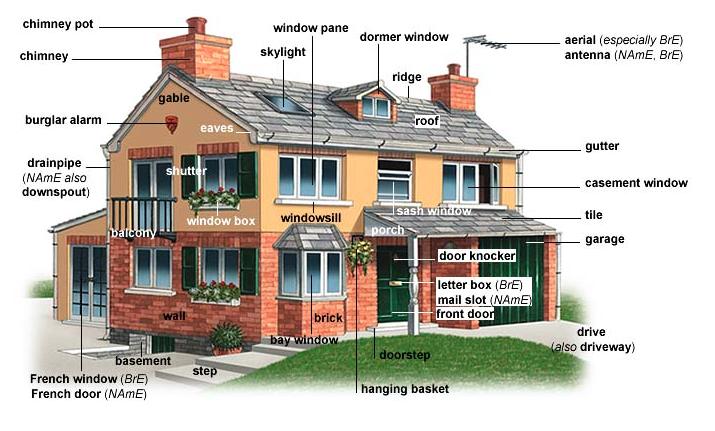 habitaciones de la casa en inglés